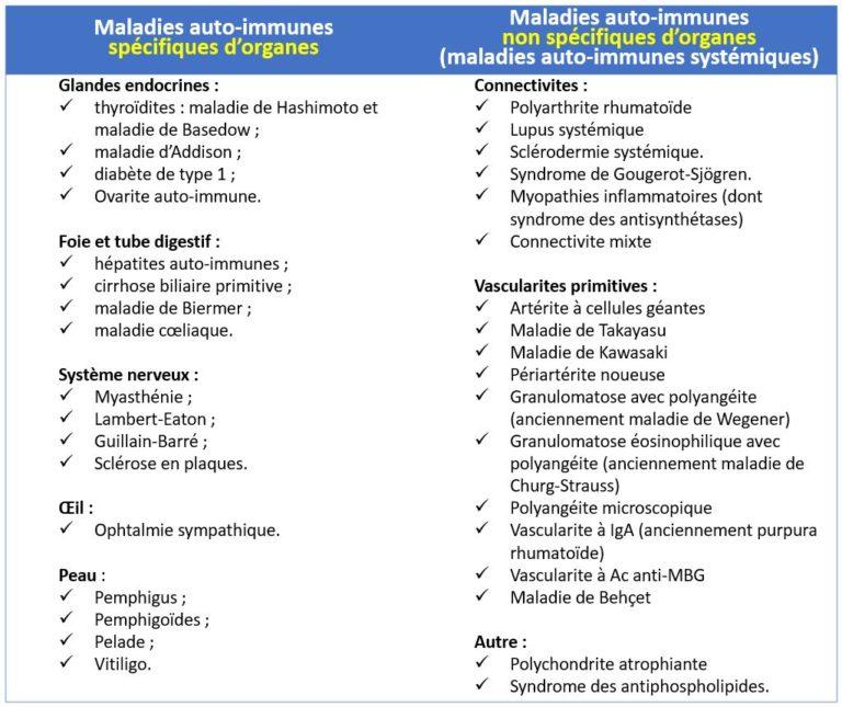 Liste maladie auto-immune
