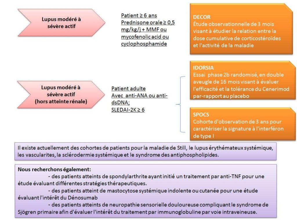 essais-cliniques-maladies-autoimmunes-1