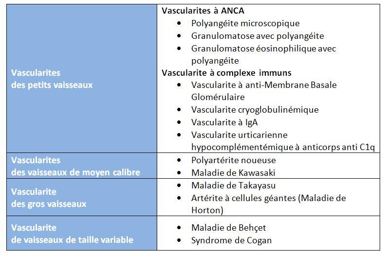classification des vascularites