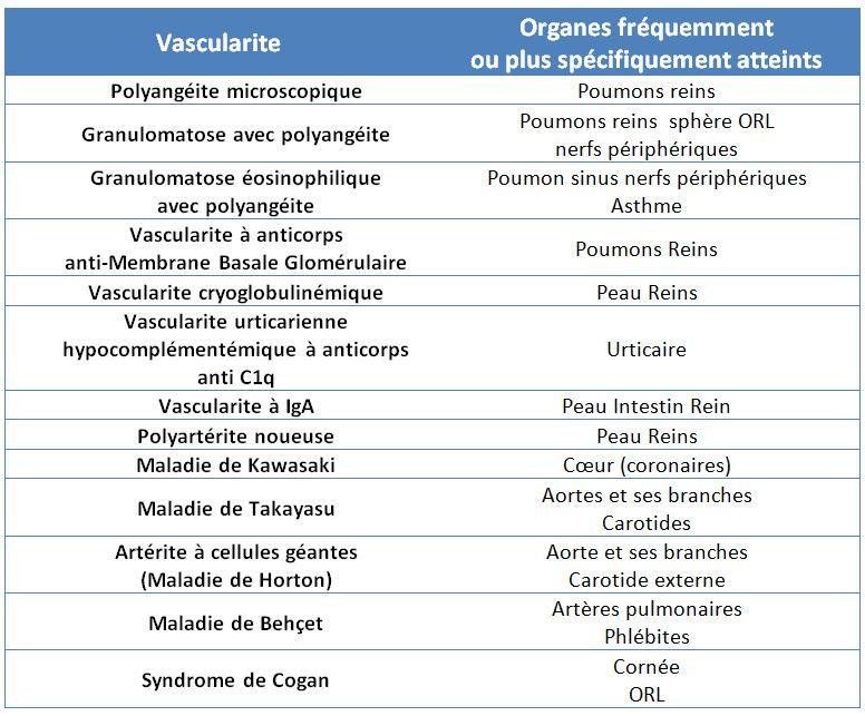 liste des vascularites